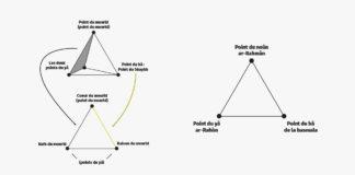 Introduction au Secret de la Basmala