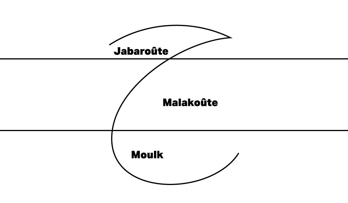 jabaroute,-malakoute,-moulk