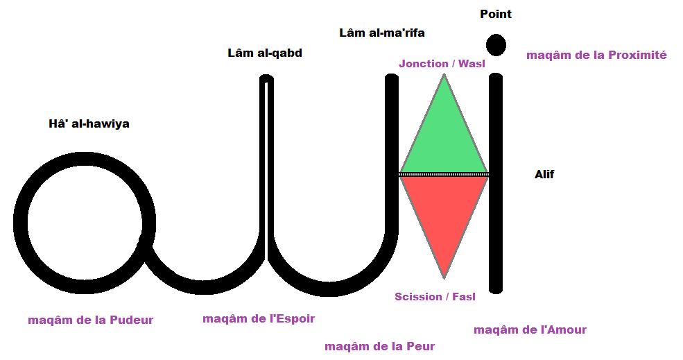 """Les 7 Secrets de la Lecture du Nom """"Allâh"""""""