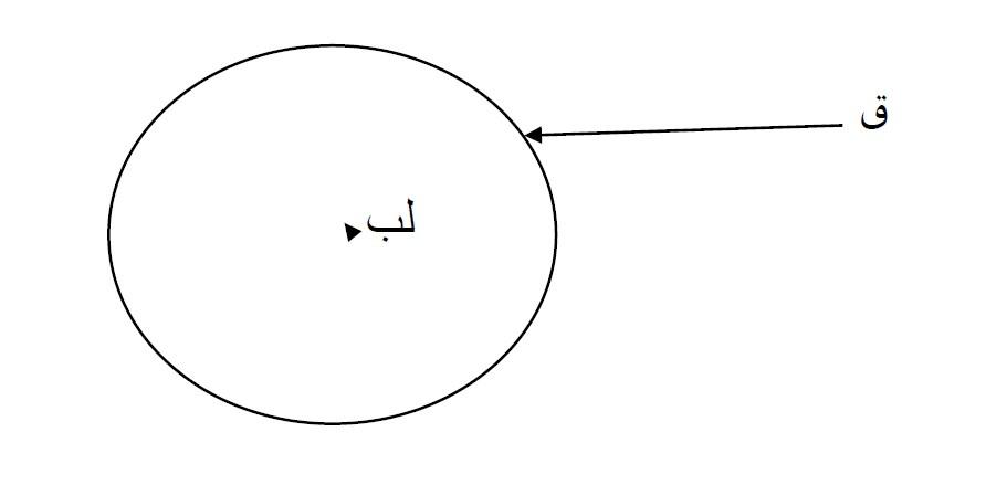 cercle_KARKARIYA_SOUFISME