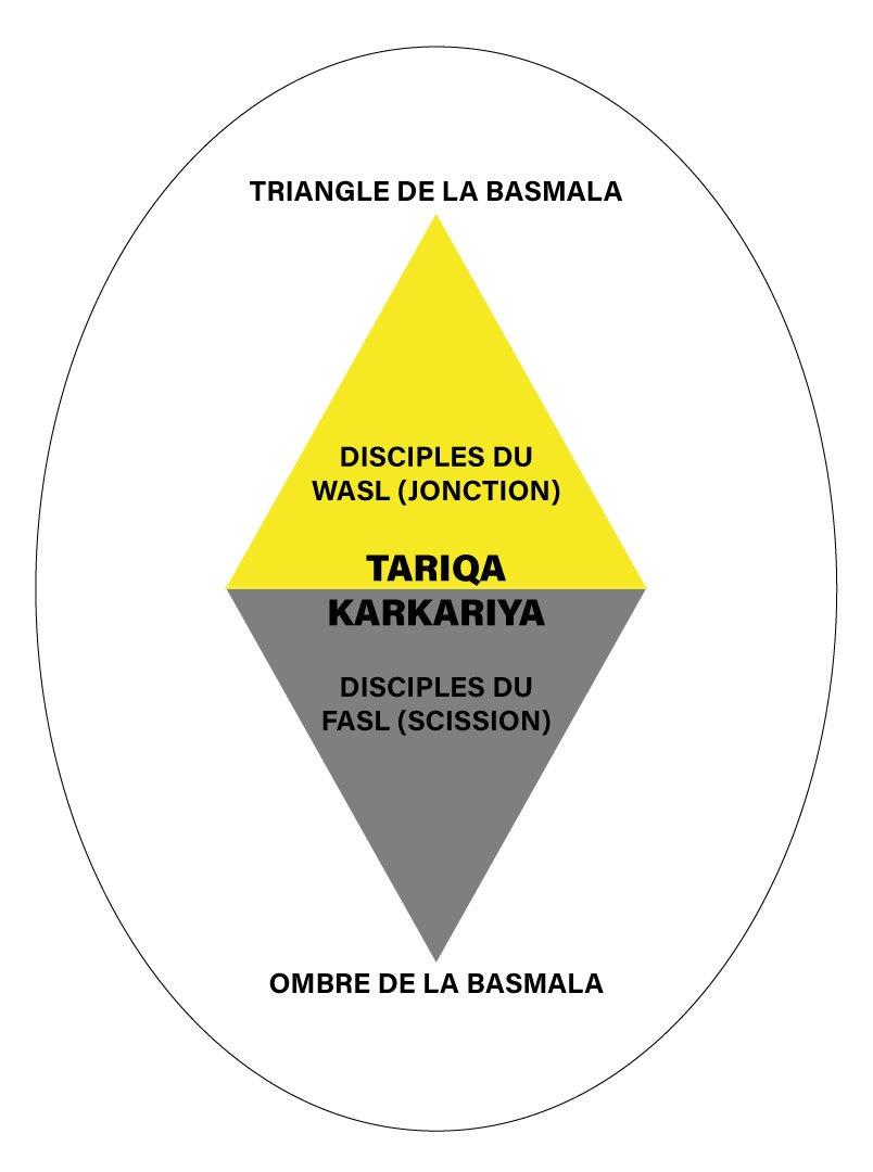le disciple peut il divorcer du shaykh confr rie soufie karkariya. Black Bedroom Furniture Sets. Home Design Ideas